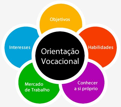 A importância da orientação profissional/vocacional